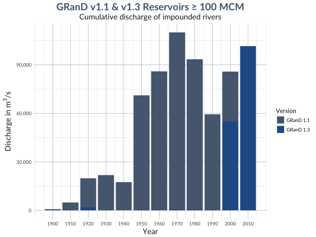 Graph of cumulative discharge of rivers impounded by GRanD dams by decade