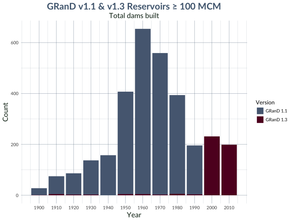 Graph of total GRanD dams with large reservoirs built by decade