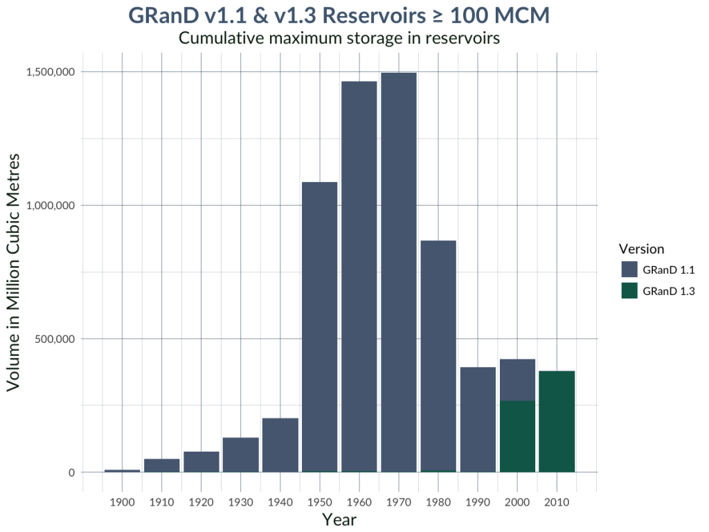 Graph of total volume of reservoirs of GRanD's large reservoirs by decade